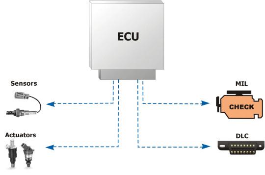 OBD components